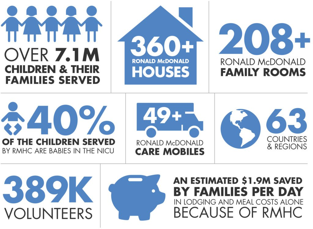 RMHC Info Graphic
